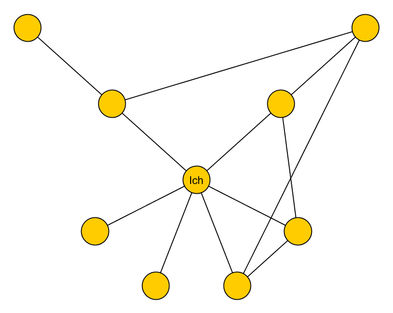 Das Persönliche Netzwerk